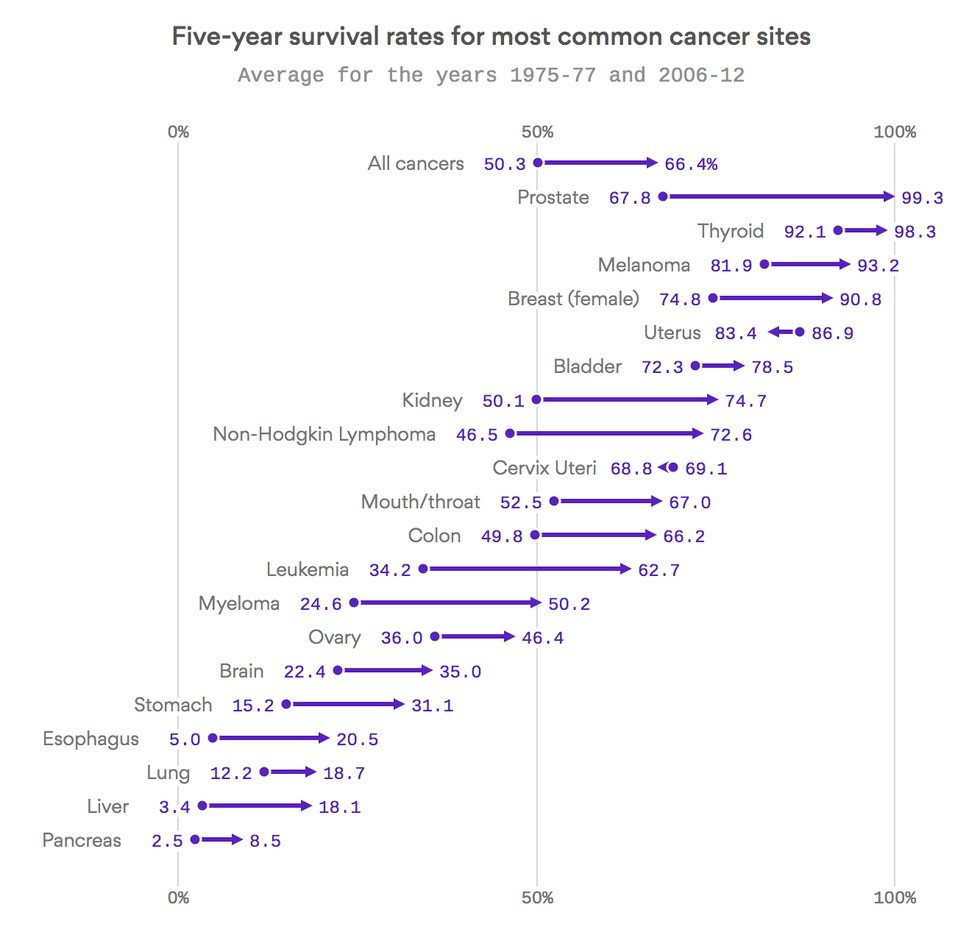 cancer-survival-rates