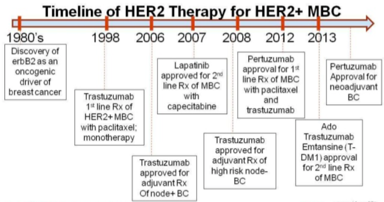 Living Longer: Advanced Breast Cancer (ABC) – HER2 over-expressed (1st line treatments)