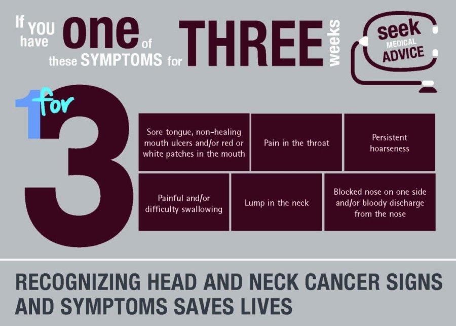 Head and Neck Cancer (HNC): Health Campaign