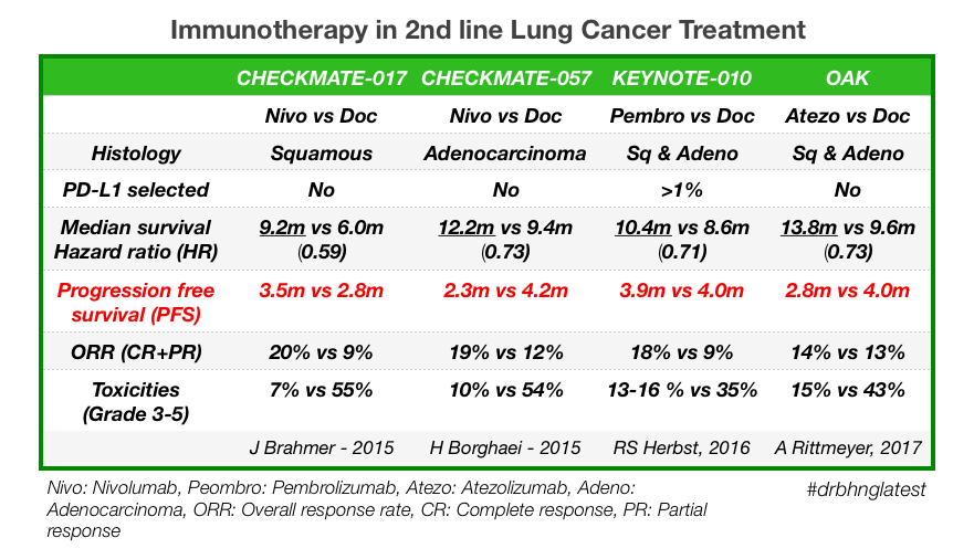 Advanced/ Stage 4 Lung Cancer: Approved Immunotherapy in 2nd Line Treatment (Part 2 of2)